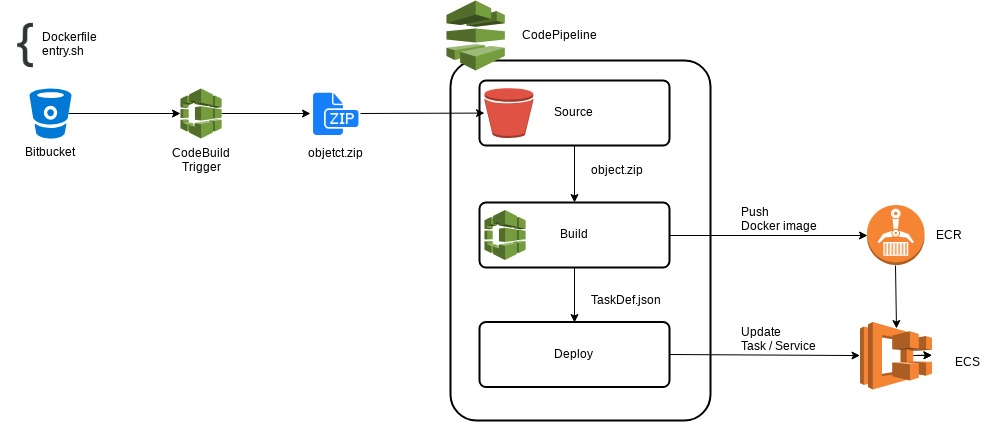 AWS CodePipeline and Bitbucket