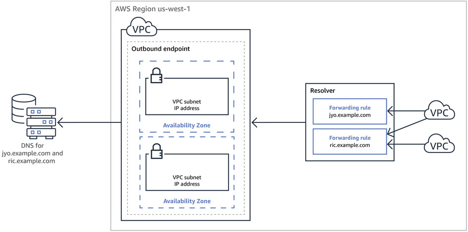 Resolver outbound endpoint diagram