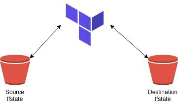 How to migrate Terraform remote tfstates - lgallardo com